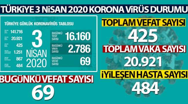 korona virüsten hayatını kaybedenlerin sayısı 425 oldu