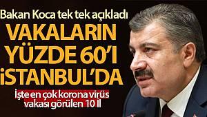 Sağlık Bakanı Fahrettin Koca koronavirüsten en çok vaka görülen 10 ili açıkladı!