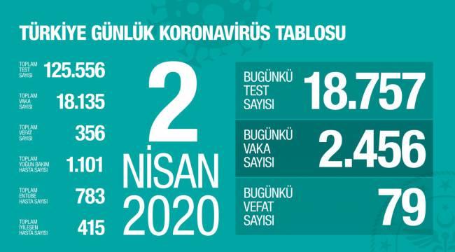 Türkiye'de korona virüsten hayatını kaybedenlerin sayısı 356 oldu