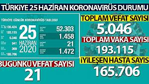 Sağlık Bakanı Fahrettin Koca son rakamı açıkladı