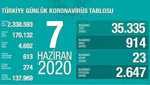 Son 24 saatte 23 kişi korona virüsten hayatını kaybett