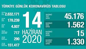 Türkiye'de koronavirüs nedeniyle son 24 saatte 14 kişi hayatını kaybetti!