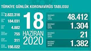 Türkiye'de koronavirüs nedeniyle son 24 saatte 21 kişi hayatını kaybetti